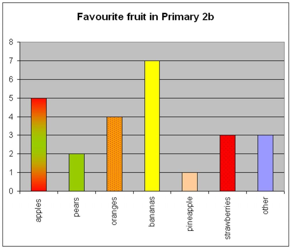 favourite%20fruit